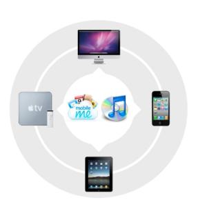 Apple-Ecossistema-FABERNOVEL