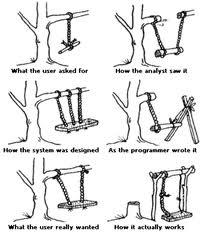 Processo de Desenvolvimento SW